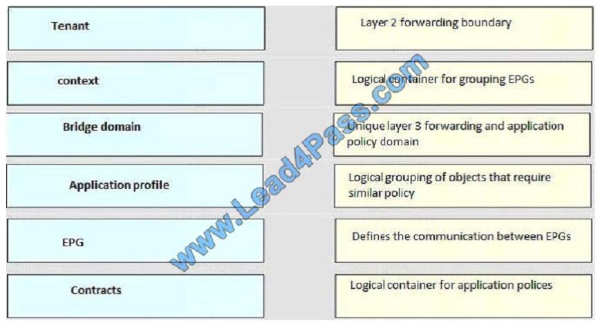 lead4pass 400-151 exam question q5